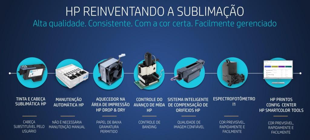 Detalhes das peças técnicas da Impressora de Sublimação HP Stitch